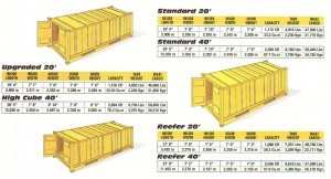 Container Dimensions (container sales)